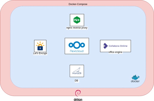 nextcloud_diagram