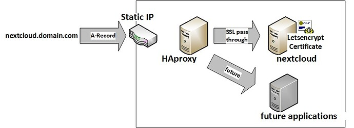 haproxyssl