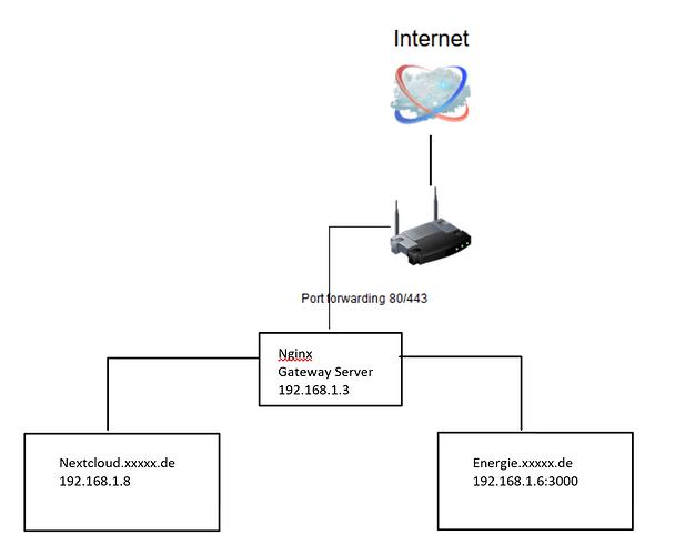 ServerStruktur