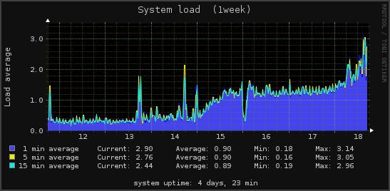 system_load