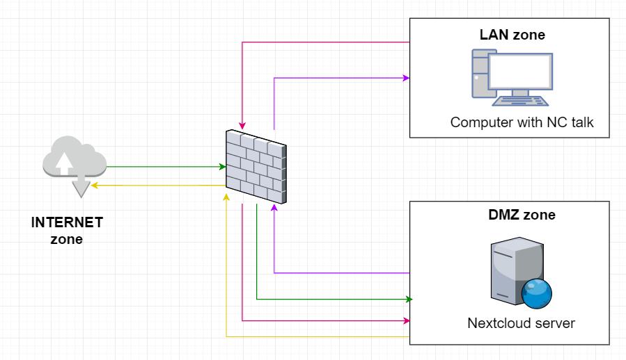 Setting up firewall for TURN server - talk (spreedme) - Nextcloud